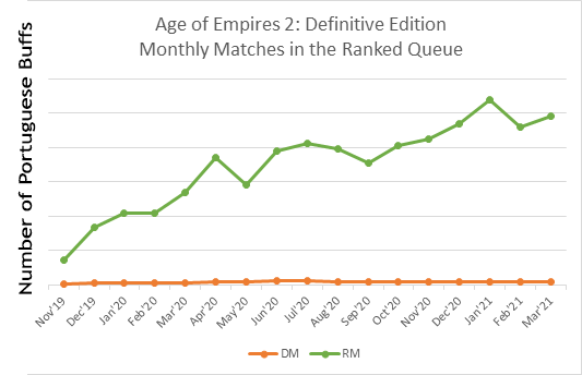 Monthly-AoE2-Matches[1]_1.png