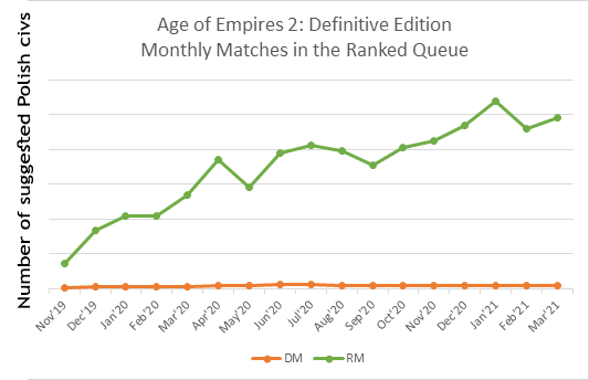 Monthly-AoE2-Matches[1]_3.png