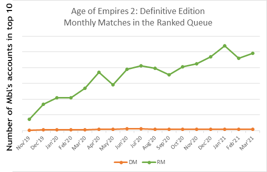 Monthly-AoE2-Matches[1]_4.png