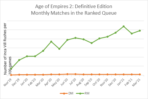 Monthly-AoE2-Matches[1].png
