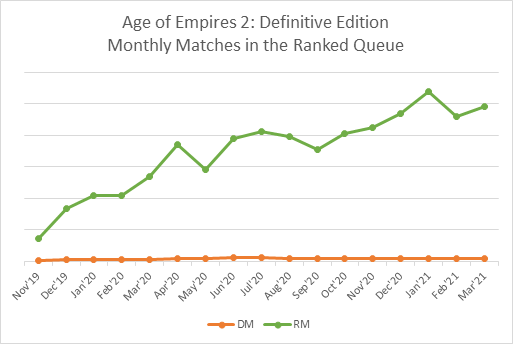 Monthly-AoE2-Matches.png