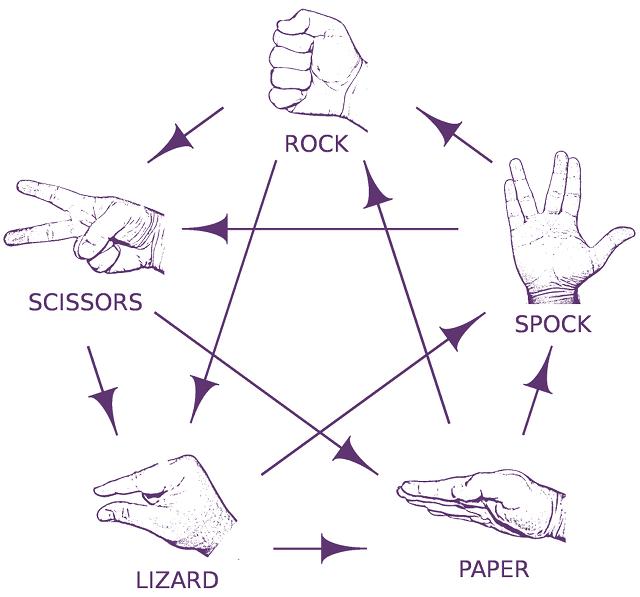 RockPaperScissorsLizardSpock.jpg